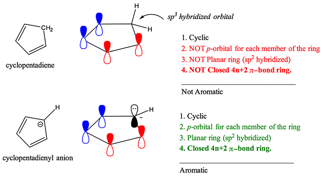 reating the 5th pi orbital necessary to complete Huckel's Rule and results in an aromatic ion