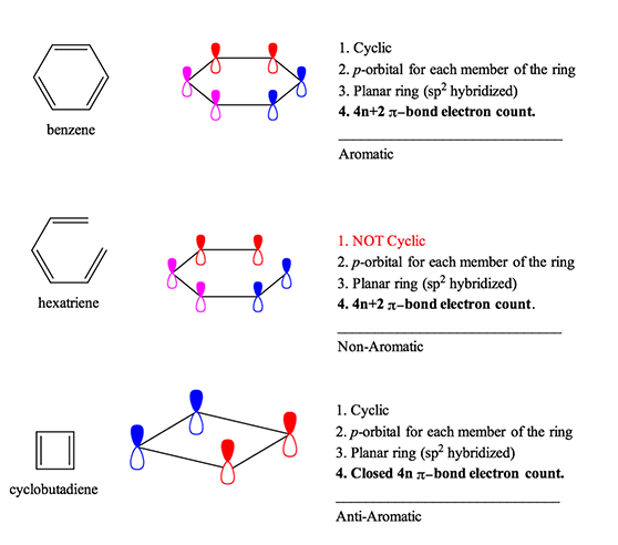 Aromaticity Rules And Definition Organic Chemistry Help