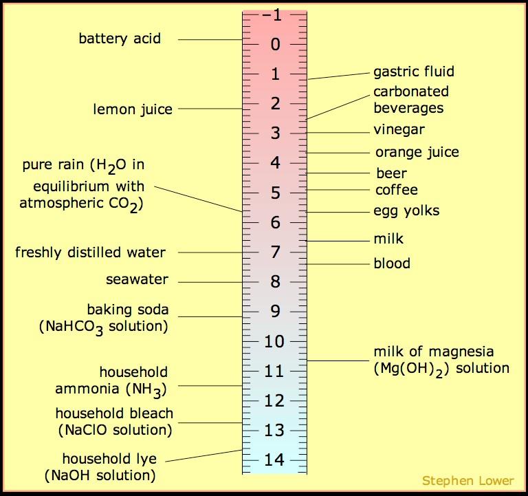 acids 2