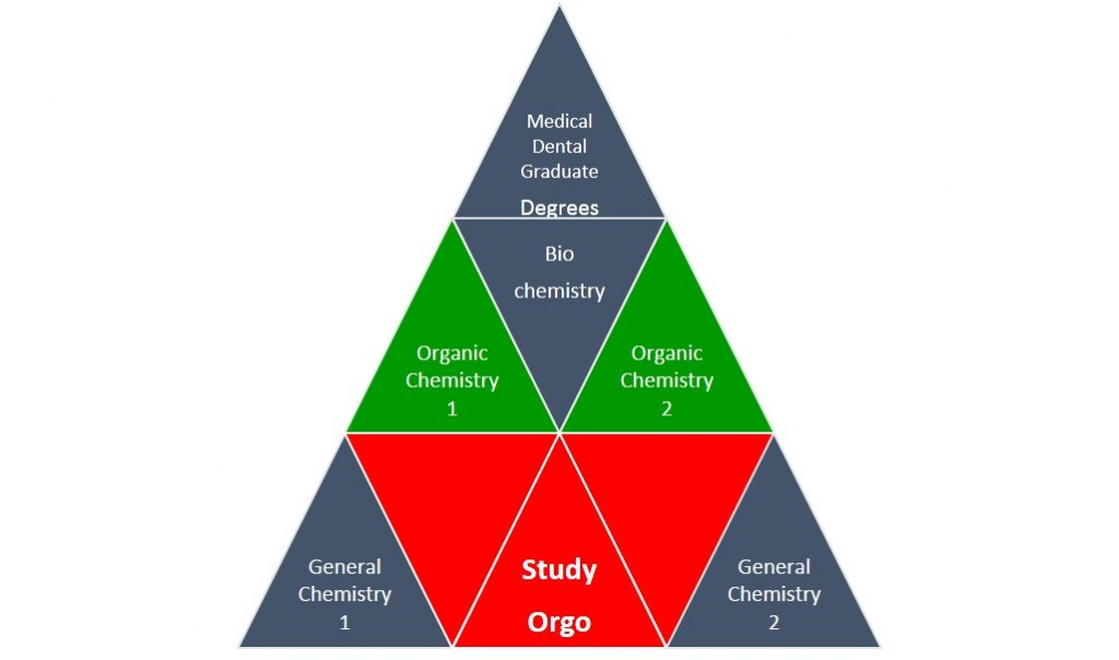 chemistry pyramid