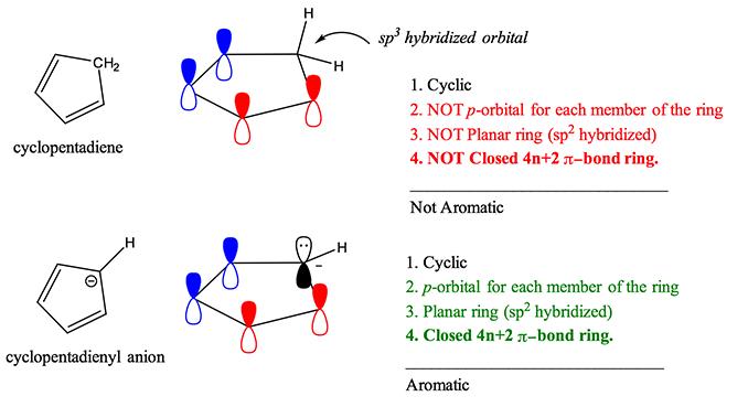 Huckel 39 s Rule Organic Chemistry