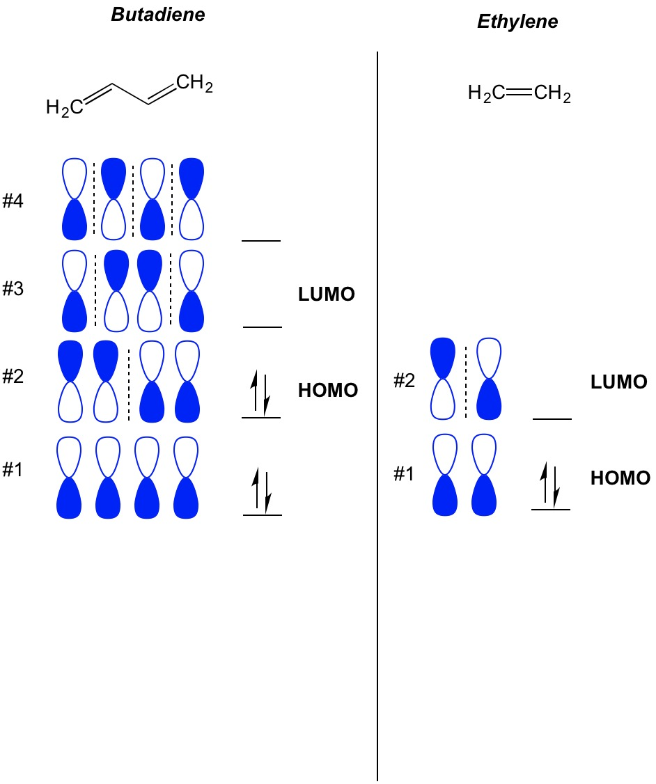 Molecular orbital theory organic chemistry help we can extend this to ethylene and see that with 2 pi electrons molecular orbital 1 is the homo and molecular orbital 2 is the lumo pooptronica Choice Image