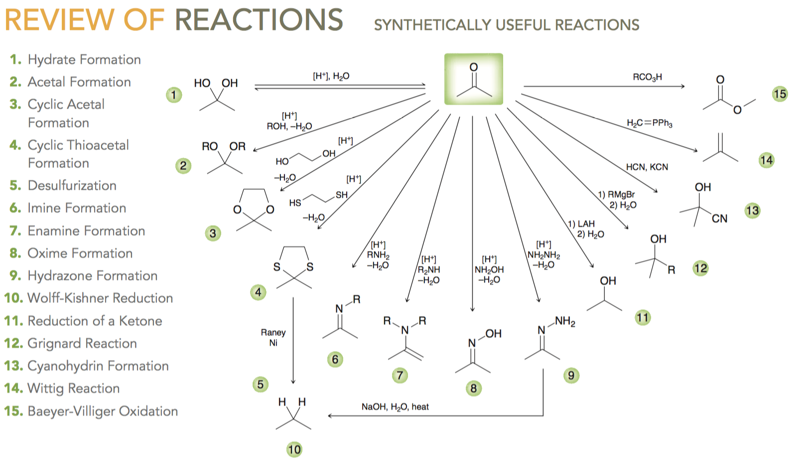 Learning Reactions FAST! | Organic Chemistry Help